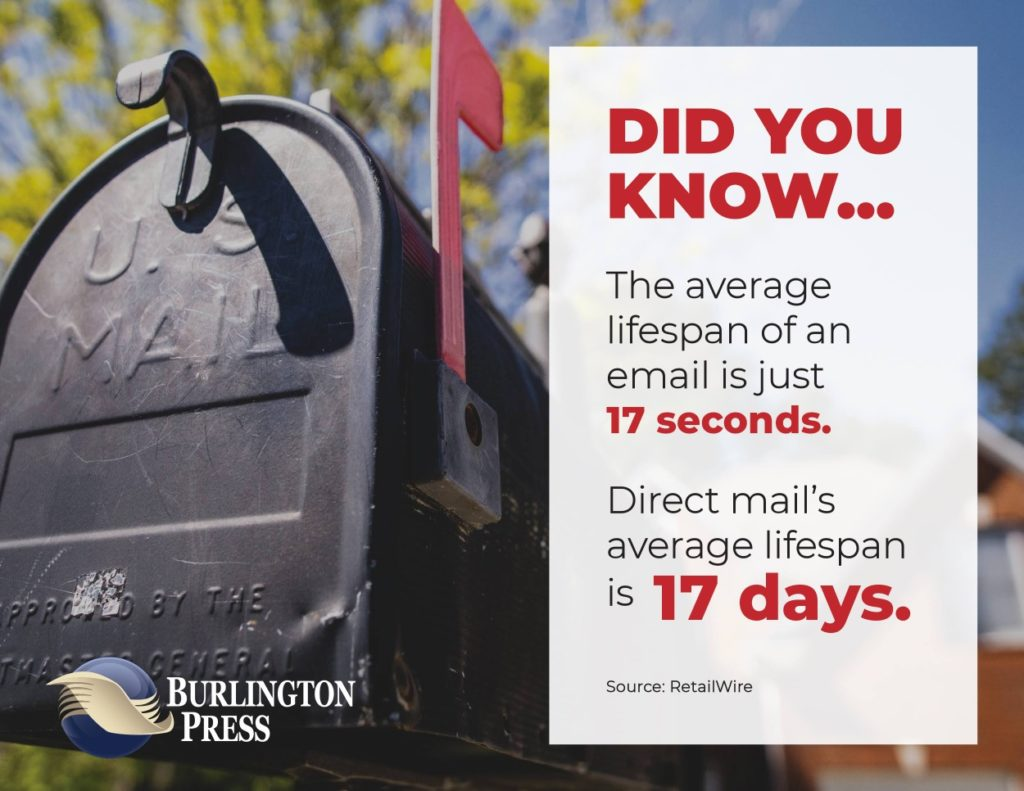 Direct mail's average lifespan is 17 days