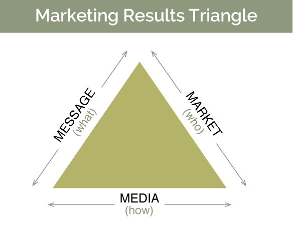 The Marketing Results Triangle: Message, Media, Market
